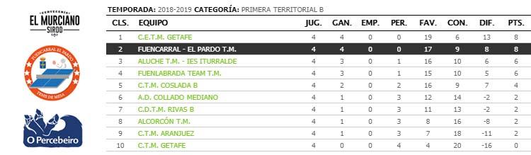 jornada IV de ligas de tenis de mesa de madrid primera territorial clasificacion