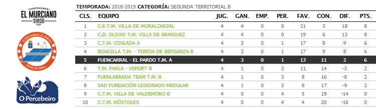 jornada IV de ligas de tenis de mesa de madrid segunda territorial clasificacion
