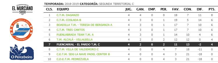 jornada IV de ligas de tenis de mesa de madrid segunda territorial c clasificacion