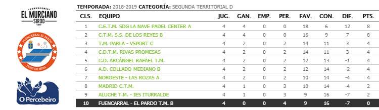 jornada IV de ligas de tenis de mesa de madrid segunda territorial d clasificacion