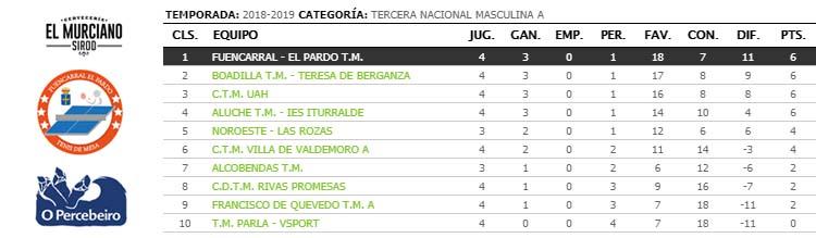 jornada IV de ligas de tenis de mesa de madrid tercera clasificacion