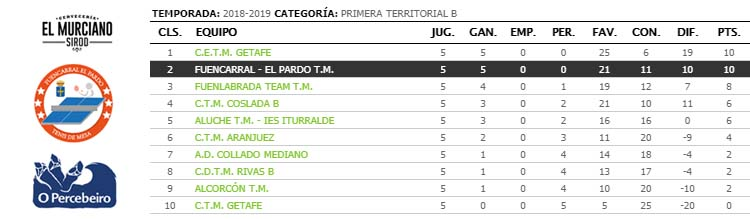 jornada V de liga de tenis de mesa de madrid primera territorial clasificacion