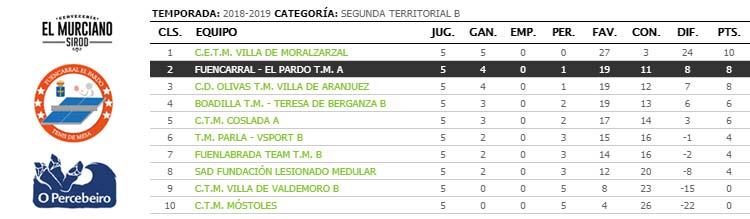 jornada V de liga de tenis de mesa de madrid segunda territorial b clasificacion