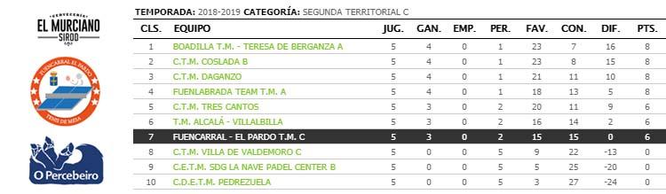 jornada V de liga de tenis de mesa de madrid segunda territorial c clasificacion