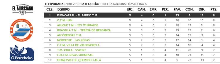 jornada V de liga de tenis de mesa de madrid tercera nacional clasificacion