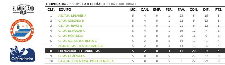 jornada V de liga de tenis de mesa de madrid tercera territorial clasificacion