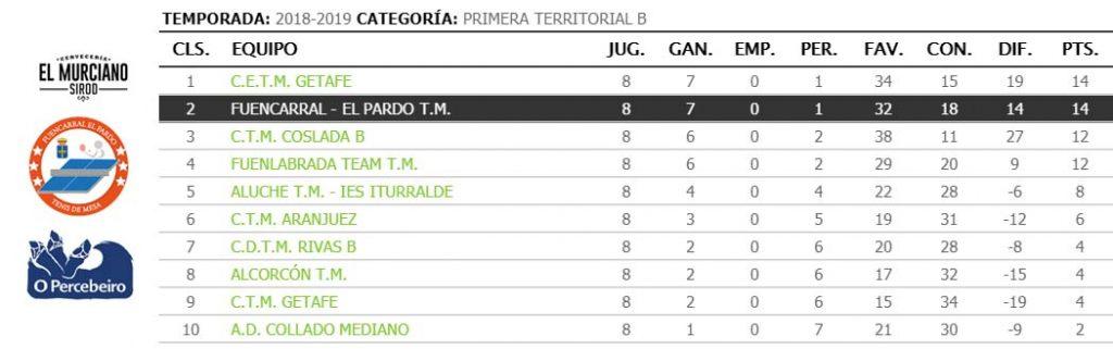 jornada VIII de liga de tenis de mesa de madrid clasificacion primera territorial