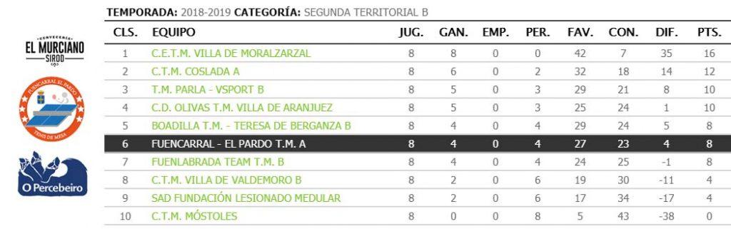 jornada VIII de liga de tenis de mesa de madrid clasificacion segunda territorial b