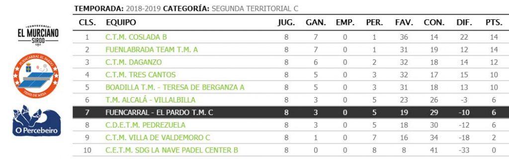 jornada VIII de liga de tenis de mesa de madrid clasificacion segunda territorial c