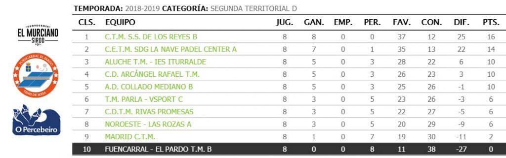 jornada VIII de liga de tenis de mesa de madrid clasificacion segunda territorial d