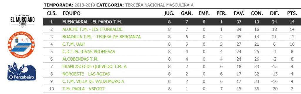 jornada VIII de liga de tenis de mesa de madrid clasificacion tercera nacional