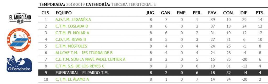 jornada VIII de liga de tenis de mesa de madrid clasificacion tercera territorial