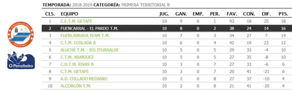 jornada X de liga de tenis de mesa de madrid clasificacion 1a territorial