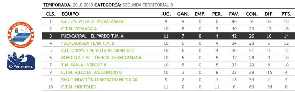 jornada X de liga de tenis de mesa de madrid clasificacion 2a territorial b