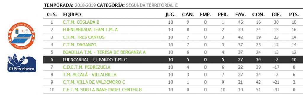 jornada X de liga de tenis de mesa de madrid clasificacion 2a territorial c