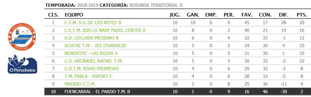 jornada X de liga de tenis de mesa de madrid clasificacion 2a territorial d