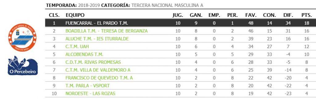 jornada X de liga de tenis de mesa de madrid clasificacion 3a nacional