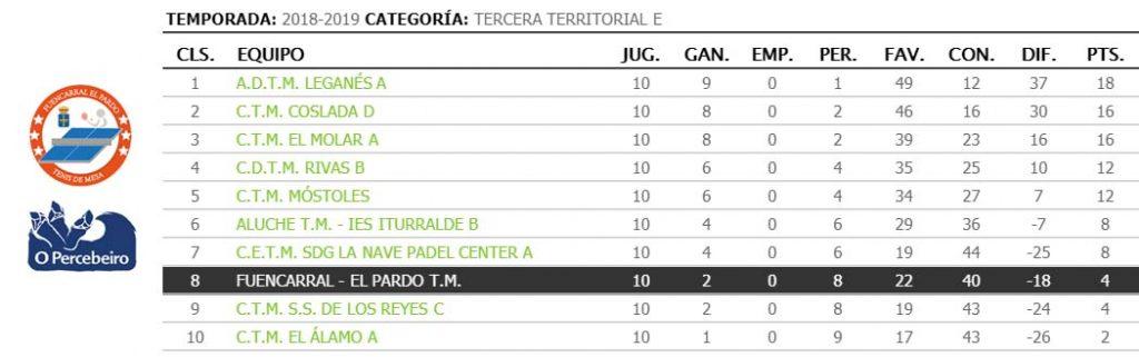 jornada X de liga de tenis de mesa de madrid clasificacion 3a territorial